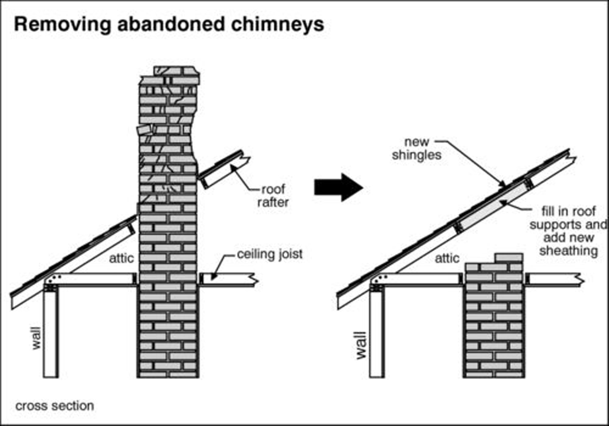 Chimney Repairs In Stevens Point Wi