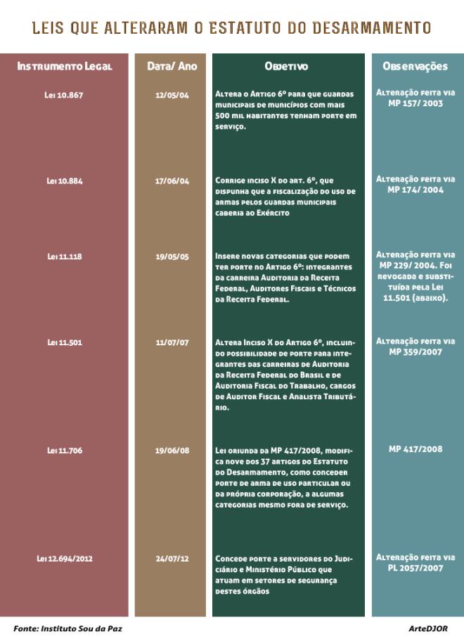 leis-que-alteraram-o-estatuto-do-desarmamento