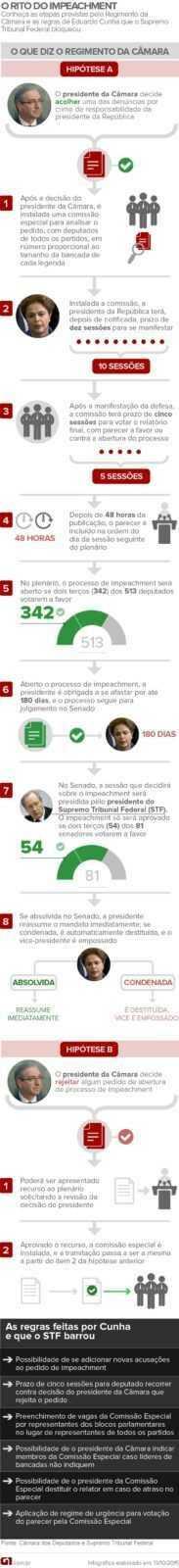 impeachment-dilma-passo-a-passo_va