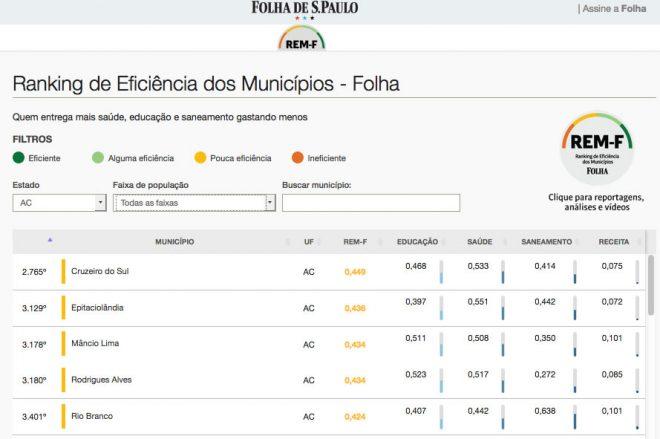 eficiencia ranking
