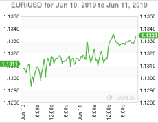 EUR/USD - Euro drifting, euro confidence sags