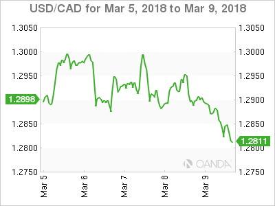 Canadian dollar weekly graph March 5, 2018