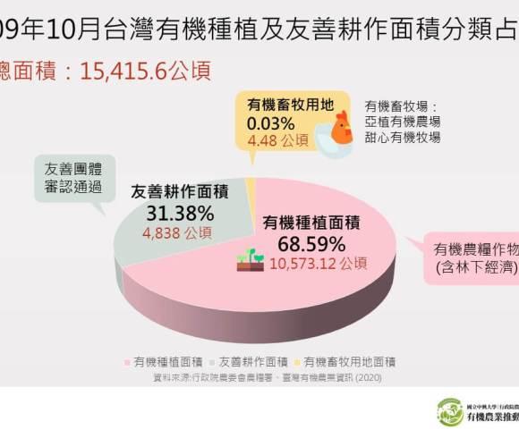 109年10月台灣有機種植及友善耕作面積分類占比