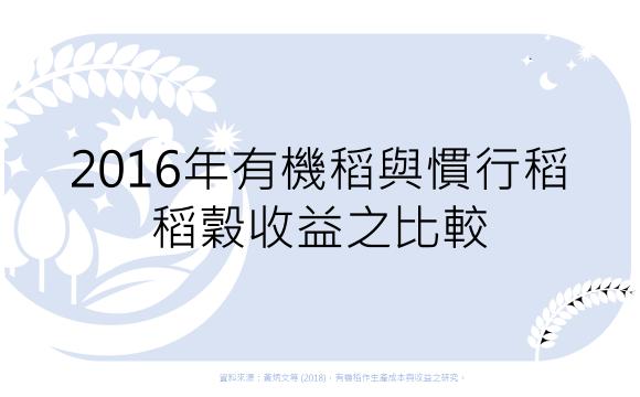 2016年有機稻與慣行稻每公頃稻穀收益之比較