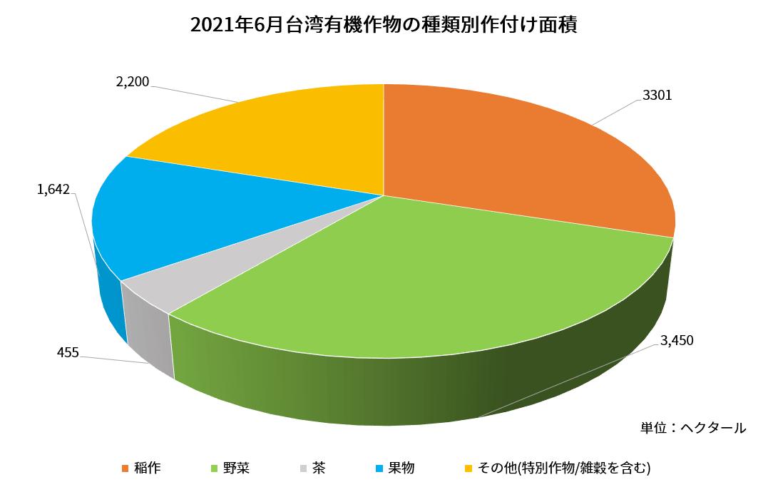 (日語)Proportion of planting area of organic crops in June 2021