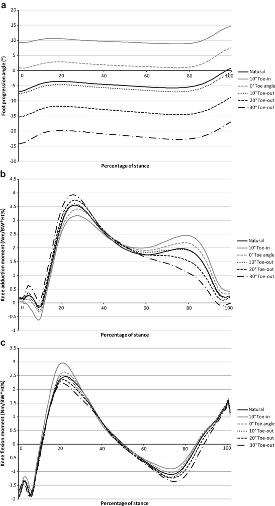 Altering foot progression angle in people with medial knee
