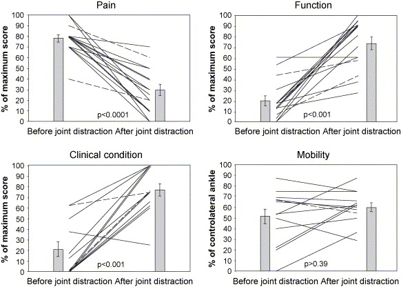 Prolonged clinical benefit from joint distraction in the