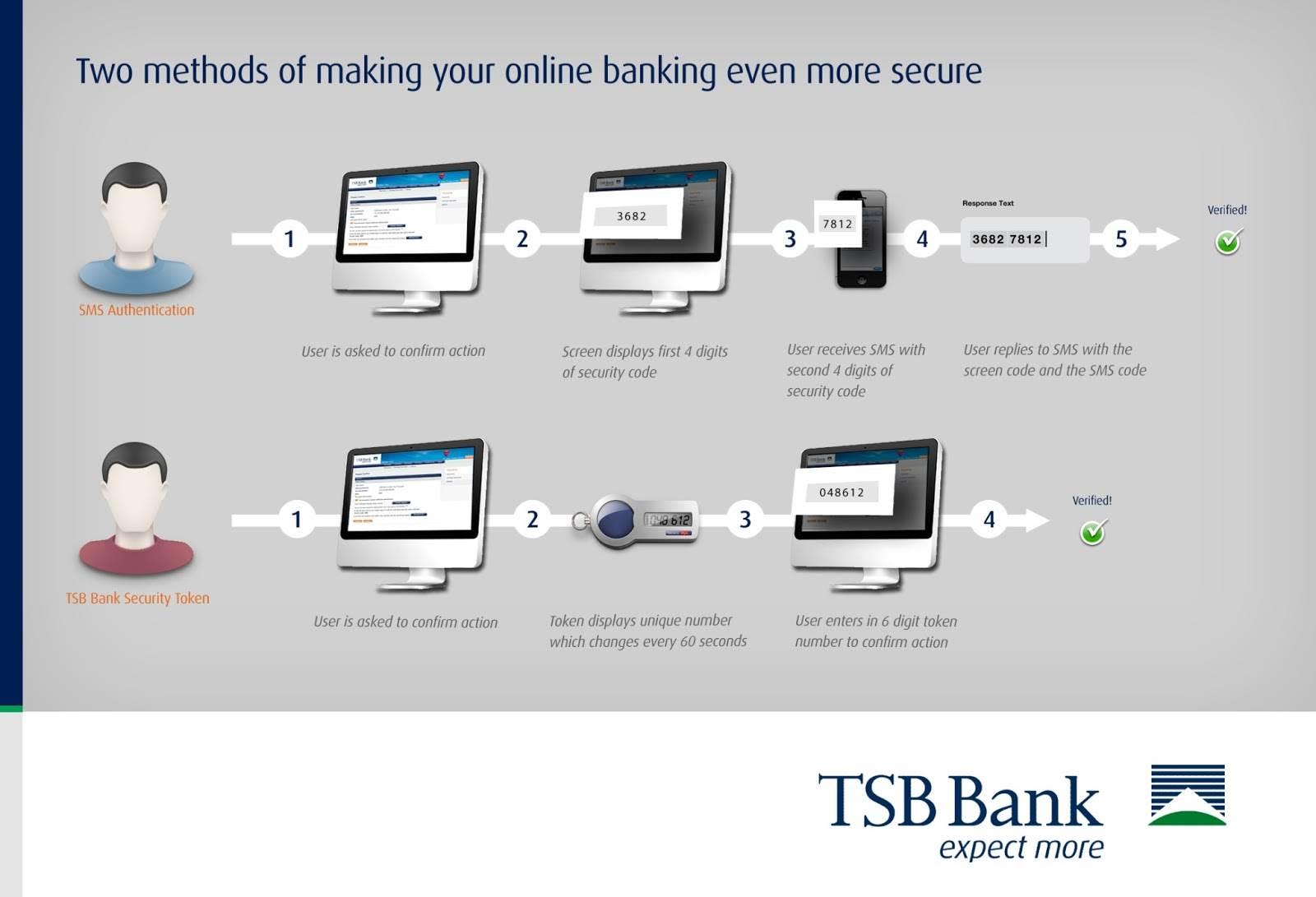 Secure Online Banking