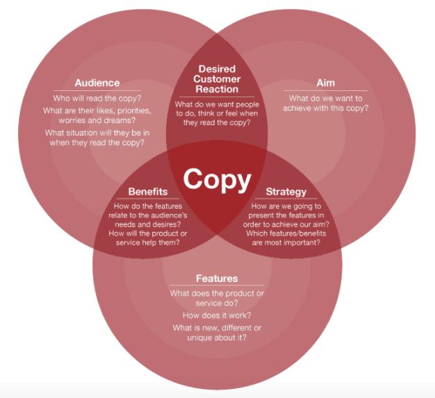 copywriting elements
