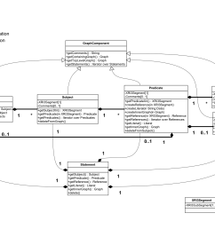 uml diagram of xdi4j xdi graph model implementation  [ 1755 x 1240 Pixel ]