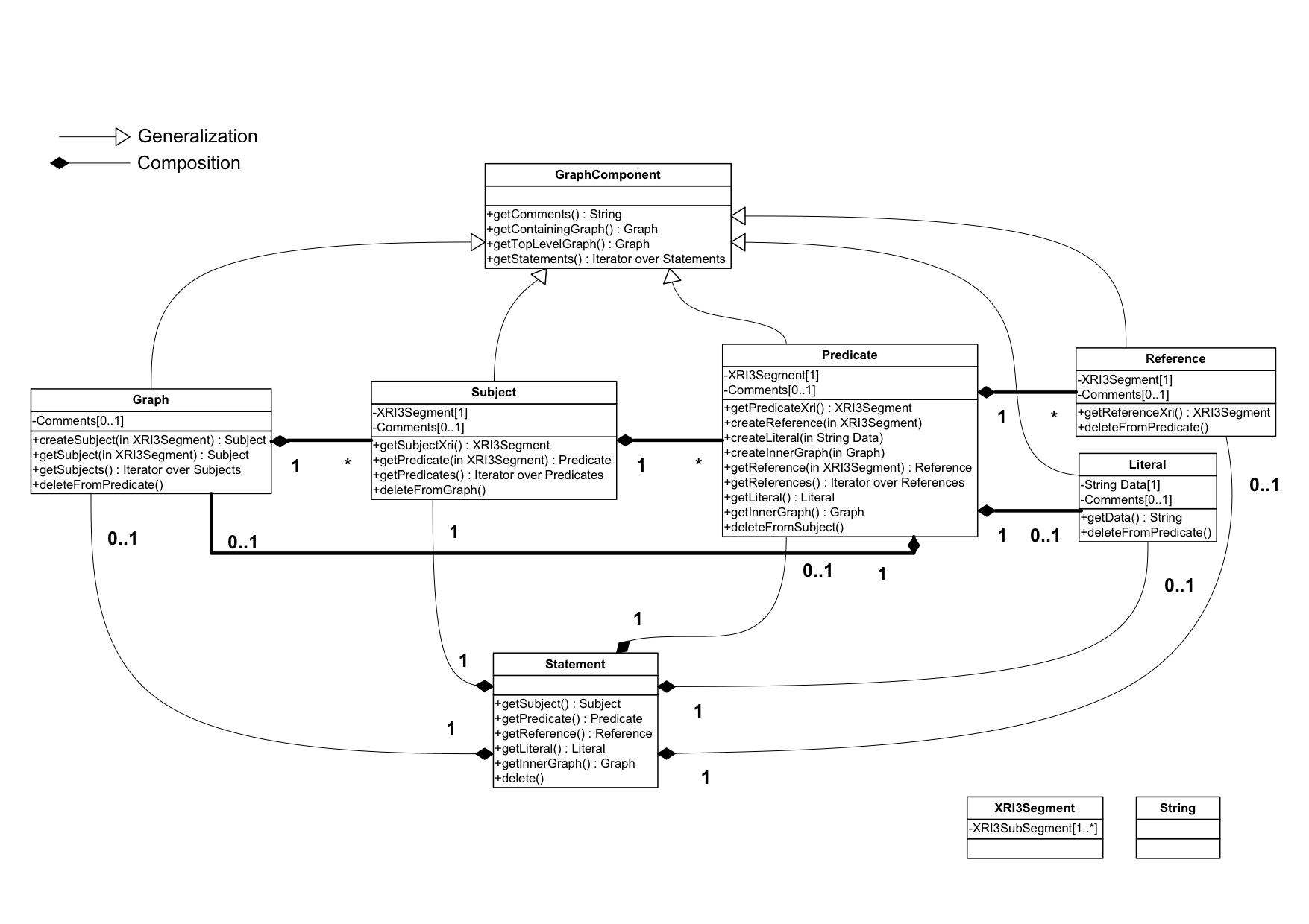 hight resolution of uml diagram of xdi4j xdi graph model implementation