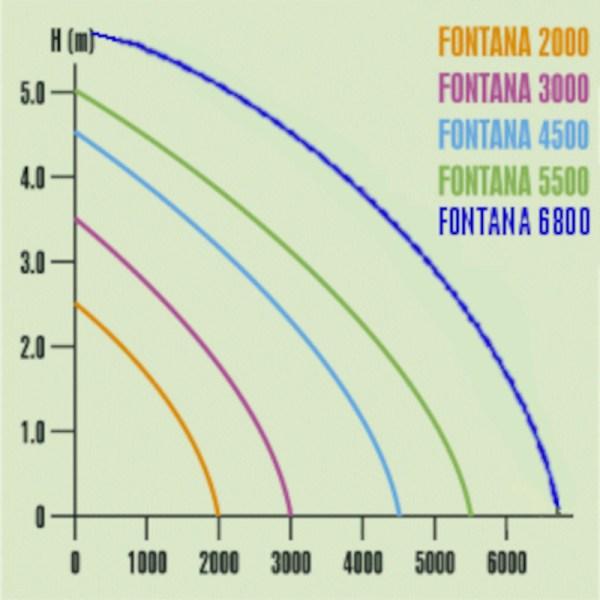 chart fontana 2000-3000-4500-5500