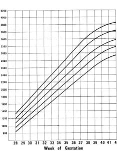 Intrauterine weight vs fetal age also ac charts rh ob ultrasound