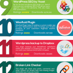 op 20 plugins for WORDPRESS -INFOGRAPHIC