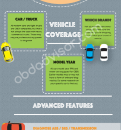 infographic how to choose the best car diagnostic scanner  [ 972 x 4038 Pixel ]