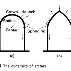 Cathedral Architecture Gothic Arches Diagram 2004 Gmc 2500hd Radio Wiring Cathedrals Of The Middle Ages