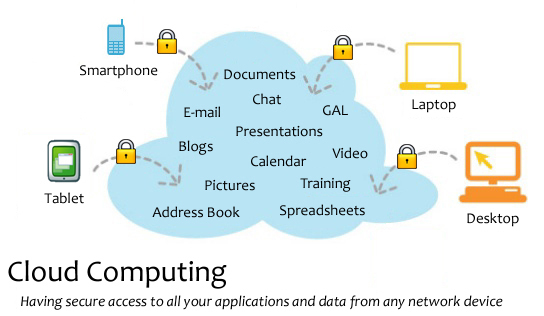 What is cloud computing how its works