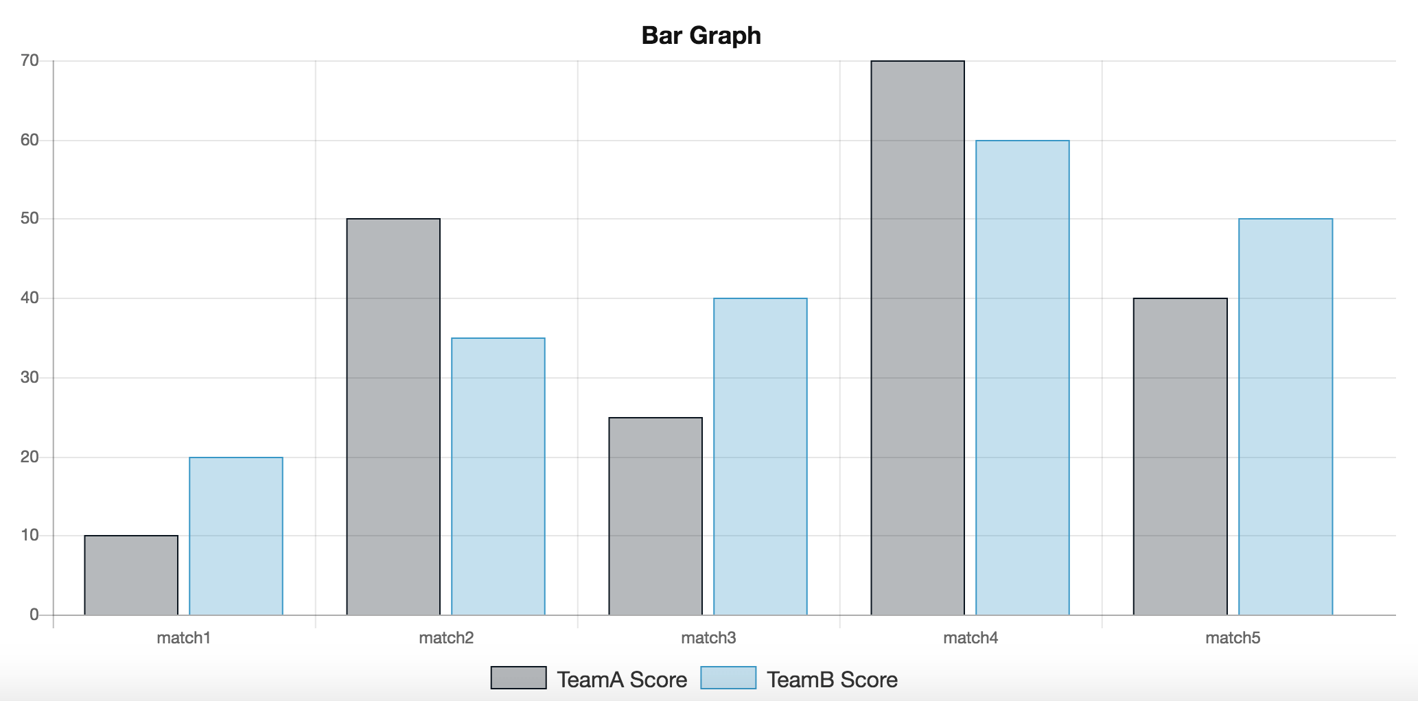 What Is A Bar Graph