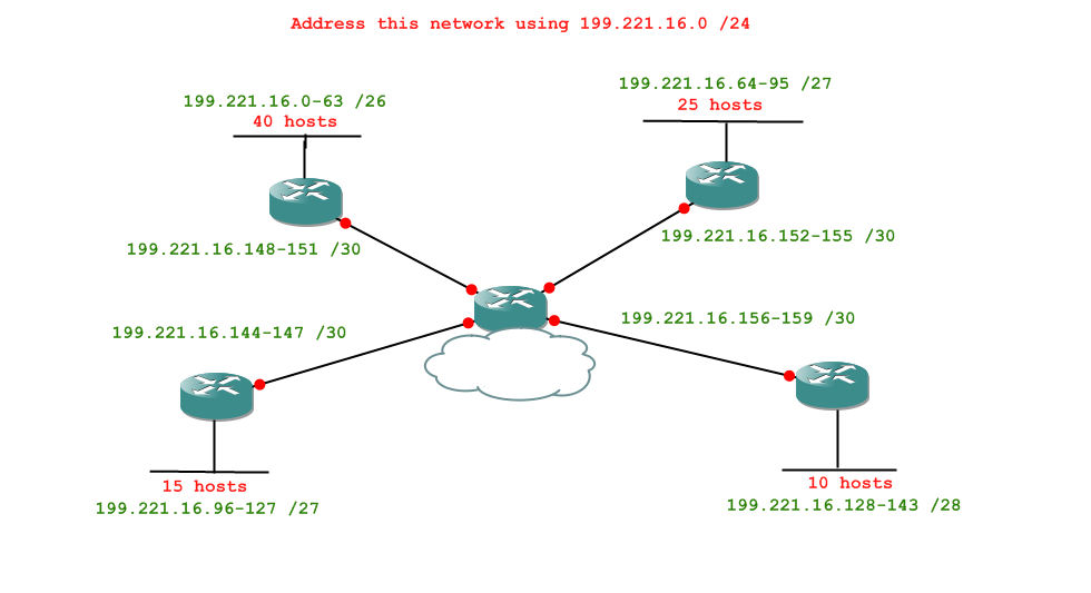 A Seven Part Course In Subnetting
