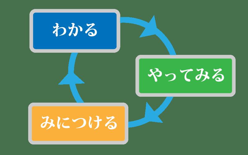 gakushu-cycle