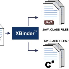 Tool To Generate Class Diagram From Java Code 2006 Ford Ranger Wiring Chapter 1 Xbinder Overview