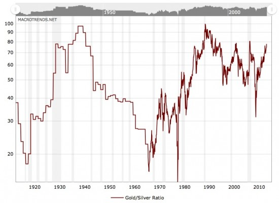 Long-Term Gold Silver Ratio Chart