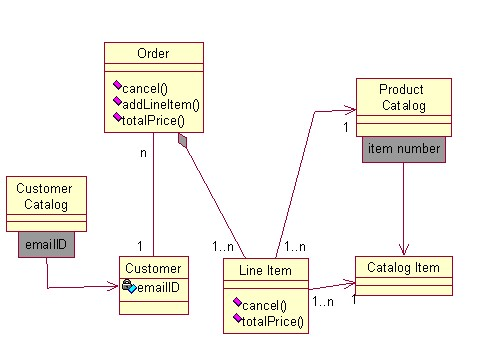 state diagram for restaurant management system kenwood radio ear mic objects by design: uml review questions