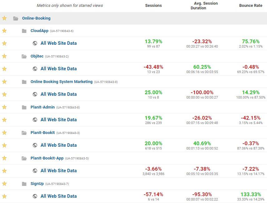 google analytics november 2017