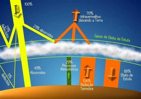 Sancionada lei para reduzir 20% gases de efeito estufa em São Paulo (Fonte da imagem:  educar.sc.usp.br/.../2003/ee/Efeito_Estufa.html)