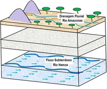Ilustração do Fluxo de água nas camadas sedimentares do Rio Amazonas