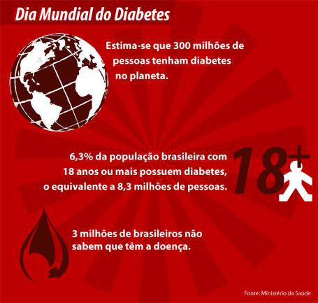 Ilustração Dia Mundial do Diabetes