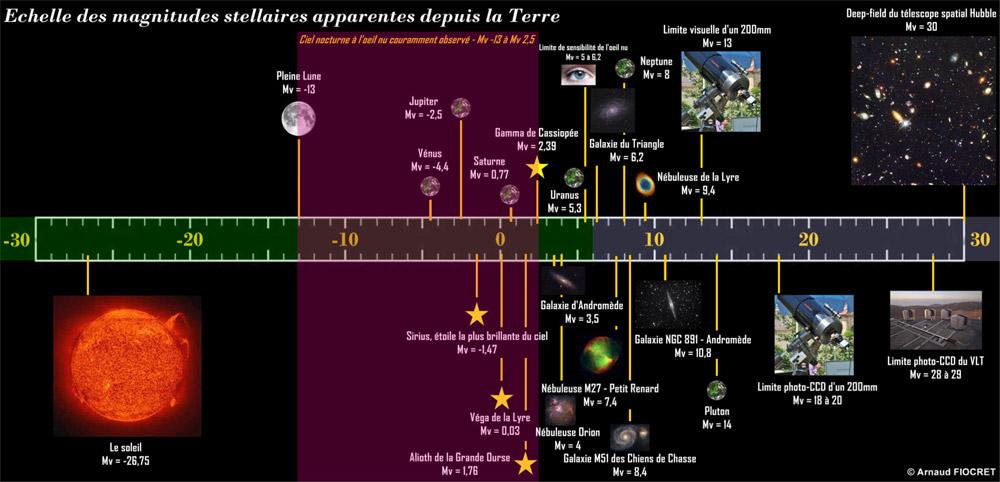 Echelle des magnitudes stellaires apparentes depuis la Terre - Arnaud Fiocret - Observation-et-imagerie.fr