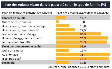 https://i0.wp.com/www.observationsociete.fr/wp-content/uploads/2019/06/pauvrete_enfants_taux.jpg