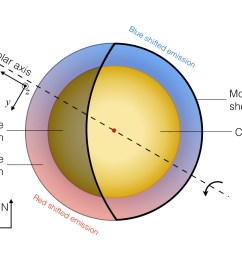 schematic view of the emission of the molecular gas surrounding betelgeuse and its rotation the molecular envelope of represented to scale  [ 1233 x 815 Pixel ]