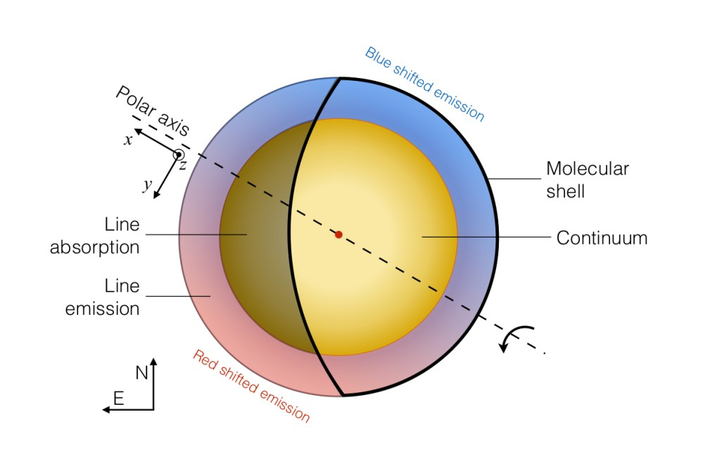 medium resolution of schematic view of the emission of the molecular gas surrounding betelgeuse and its rotation the molecular envelope of represented to scale