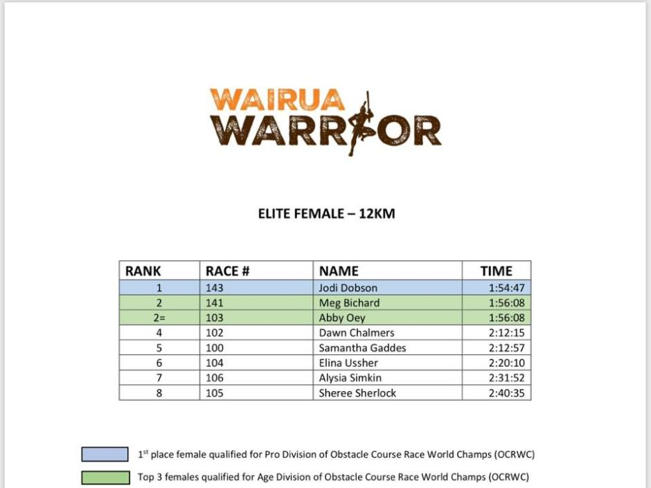Wairua Warrior 2018 results 06