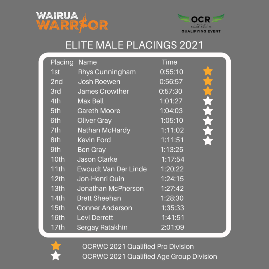 Wairua warrior elite results 2021 male