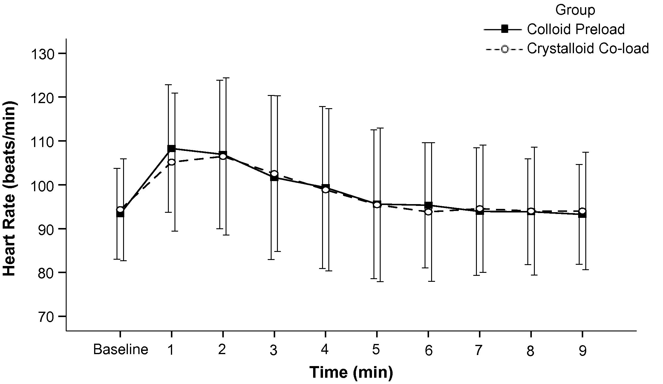 Comparison between colloid preload and crystalloid co-load