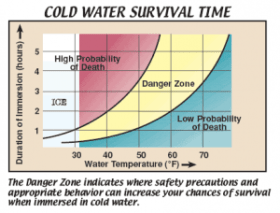 Cold Water Exposure