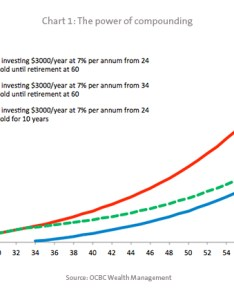 Can only make  great difference if the person were to start saving and investing his her money as early is possible chart illustrates also ocbc life goals bank rh