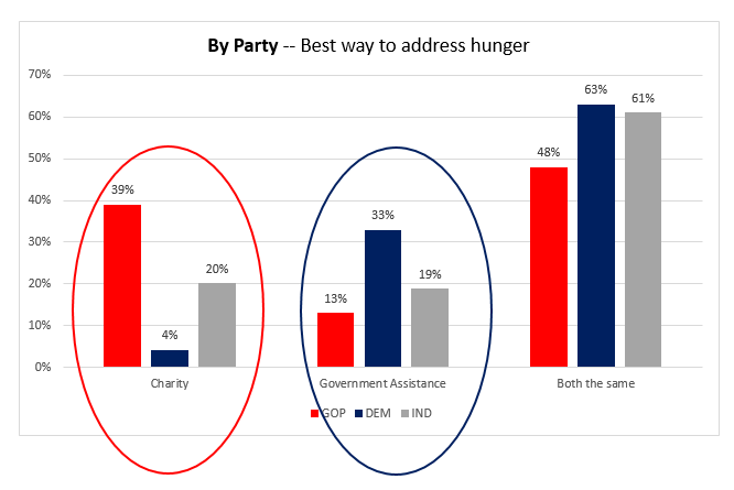 Chart-By-Party-Addressing-Hunger