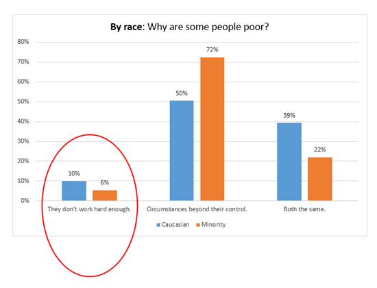 Chart-By-Race-Why some people are poor-a
