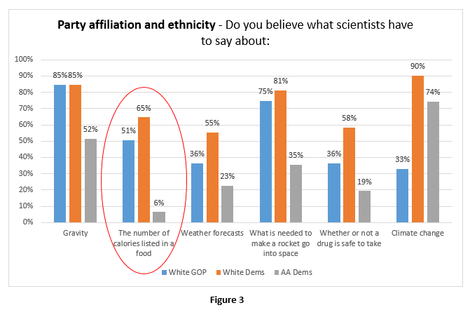 By-Ethnicity-and-party-affiliation-Believe-Scientists