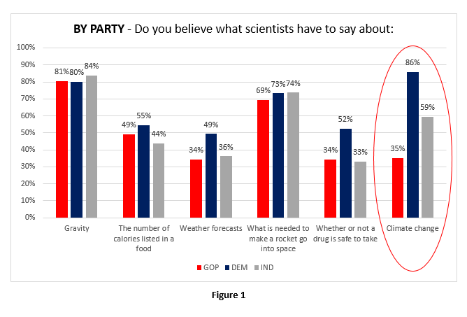 By-Party-Believe-Scientists