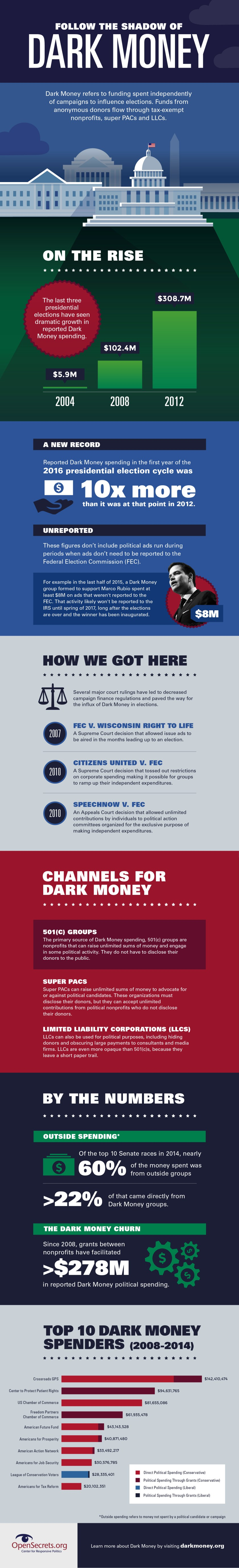 darkmoney-shadow-infographic