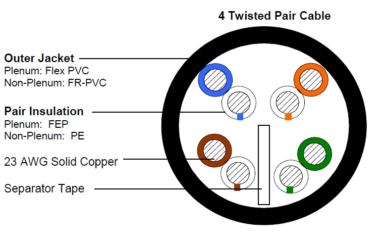 Cat 6 Cable Specification Pdf