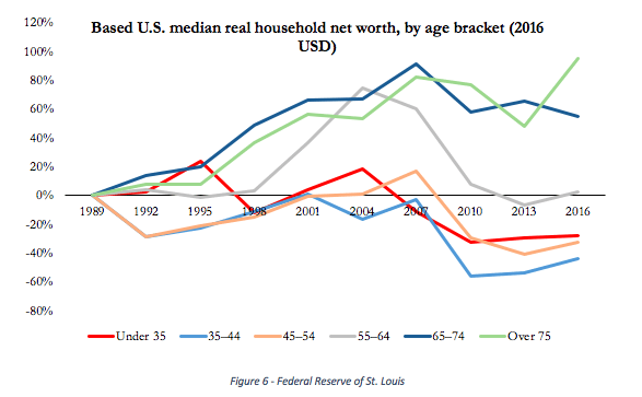 household-income-millennials