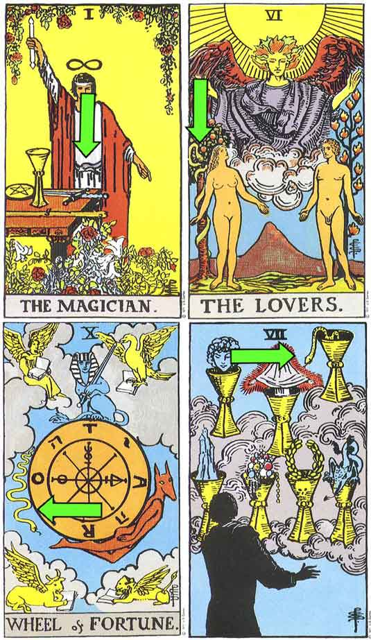 Tarot Cards Symbolism: List of Symbols In Rider-Waite's Deck - Tarot Cards Symbolism - Tarot Cards
