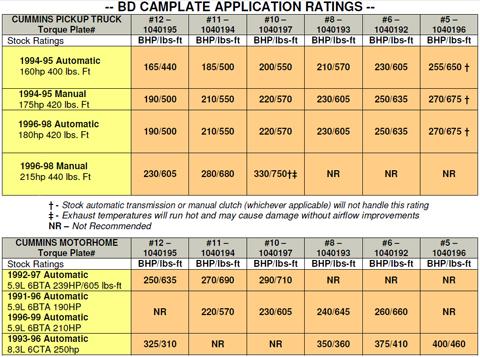 Cam Plate Chart BD Diesel Fuel Stop Plates