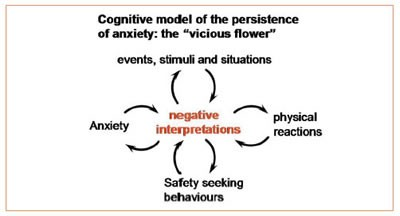 Diagram Of Germs What Is Cognitive Behavioural Therapy Cbt Ocd Uk
